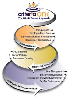 CriteriaOne The Whole Person Approach Funnel and Flowchart to hiring