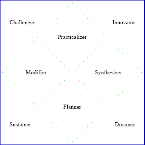 The Creatrix Report measures different approaches to innovation