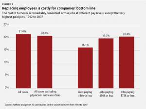 Cost of Employee Turnover 2012