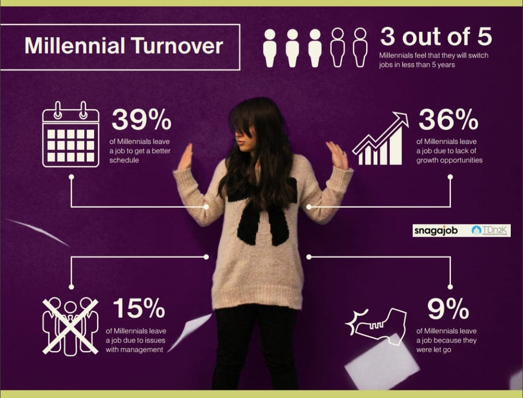 Millennials and Employee Turnover