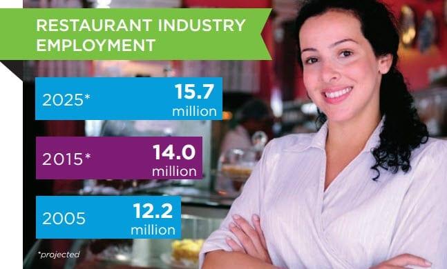 Restaurant-Industry-Employment