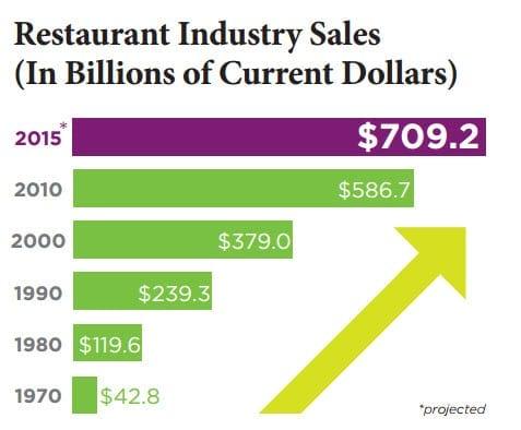 Restaurant sales 2015