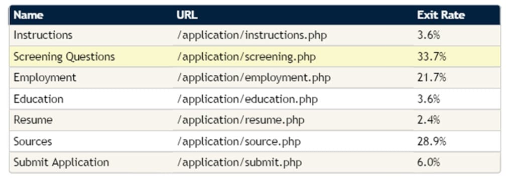 Analytics-Before-Application